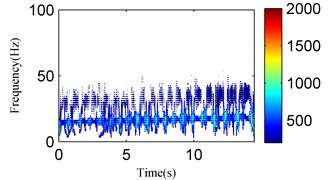 The analysis results of the signal in Fig. 23 using the EMD method: a) the first four IMFs  obtained by EMD, b) the EMD-HT time-frequency spectrum