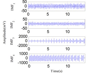 The analysis results of the signal in Fig. 23 using the EEMD method: a) the first four IMFs obtained by EEMD, b) the EEMD-HT time-frequency spectrum