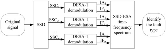 The flow chart of the SSD-ESA time-frequency analysis