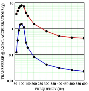 The resonance curves of holder vibrations in axial (red curve) and transverse (blue curve) directions: a) supports made from composite G-Etronax, b) CESTILENE HD 1000