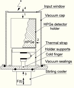 """a) Appearance of the gamma-ray spectrometer """"Monolith"""", b) typical design of HPGe detector assembly, c) Fourier spectrum of Stirling cooler's self-generated vibration in the axial direction"""