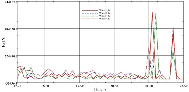 Course of variability of the pressing force Fz, V=77 [km/h]