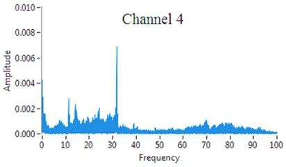 An example of results of  measured signal FFT analysis