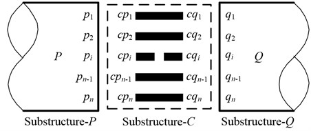 A schematic diagram of substructures