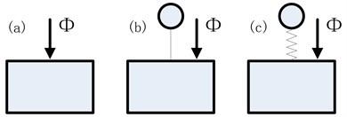 Disturbance analysis cases: a) no source; b) source as lumped mass; c) source dynamic mass