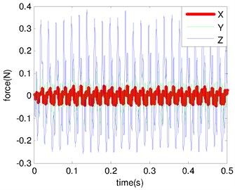 Microvibration response: a) disturbance force of cooler; b) angular displacement of optic axis