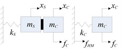 Decoupled disturbance approximate model