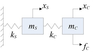 Coupled disturbance approximate model