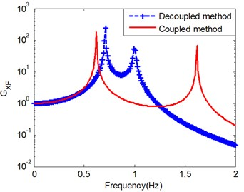 Frequency response function results: a) mS=mC= 1 Kg; b) mS=400 Kg, mC=6 Kg