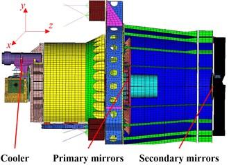 Model of space camera: a) rigid-body model of cooler; b) FE model of camera