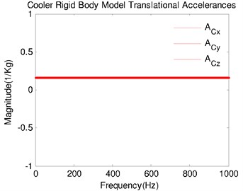 Model-based accelerances: a) rigid-cooler accelerances; b) model-camera accelerances