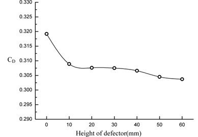 The change curve of the aerodynamic drag coefficient
