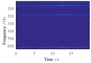 Wavelet transform time-frequency map