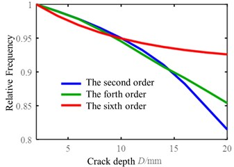 A schematic diagram of a vibration separator