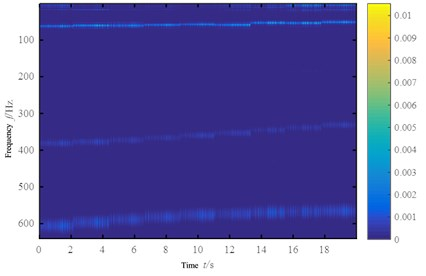 Wavelet transform Tine-frequency map  of the signal built by pseudo-successive method