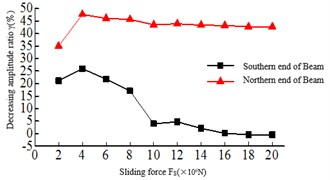Relationship of the maximum responses and sliding force