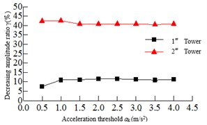 Relationship of the maximum responses and acceleration threshold