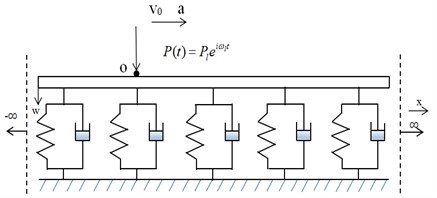 Model of the beam periodically supported by continuous discrete point