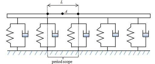 Periodic track structure and period scope