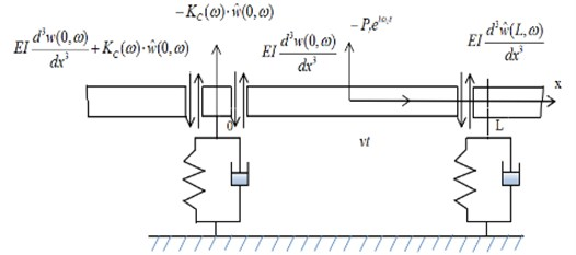 The infinite periodically supported beam