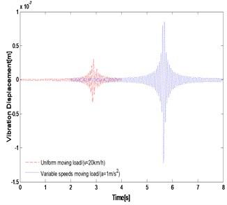 The vibration displacement comparison of point A