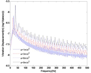 Influence of the acceleration on the dynamic response of track structure