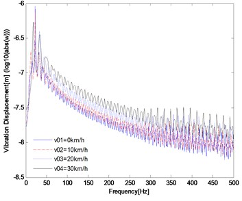 Influence of the initial velocity on the dynamic response of track structure