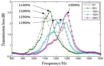 Transmission loss measurement results