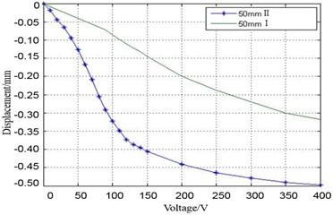 Piezoelectric patch test result