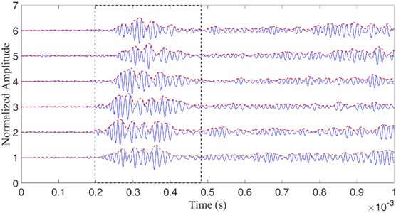 Residual responses captured by the sensor array