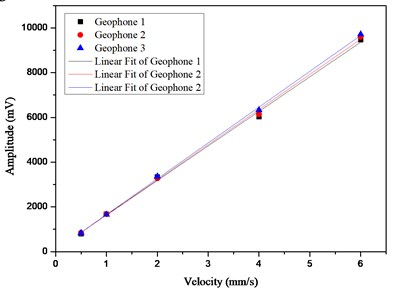 a) Frequency response, b) velocity response curves of electrochemical geophones
