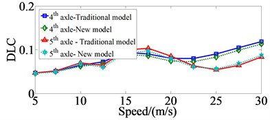 Comparing of the DLC values at 4th  and 5th axles with traditional dynamic model  and new dynamic model