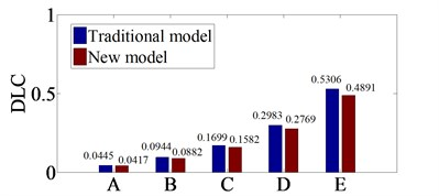 Comparing of the DLC values at 3rd axle  with traditional and new dynamic model