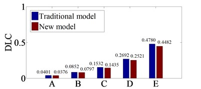 Comparing of the DLC values at 5rd axle  with traditional and new dynamic model