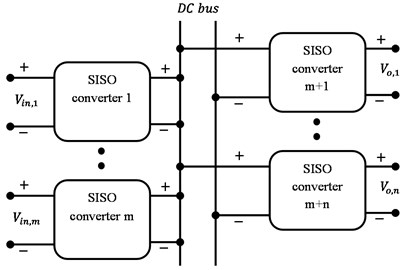 Conventional multiport converter architecture