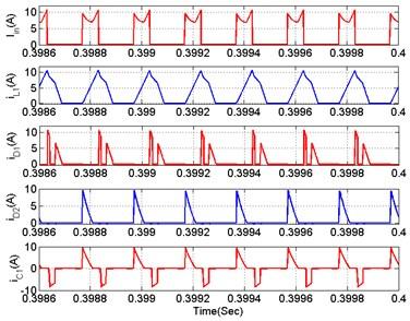 Open loop key waveforms of  DOBB converter