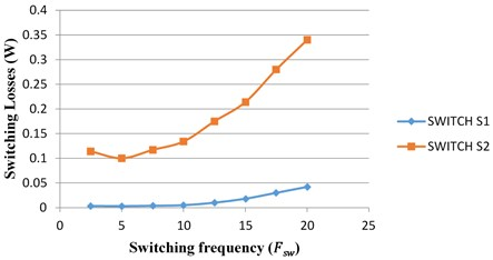 Analysis of losses in switches S1 and S2 with respective switching frequency and duty cycle
