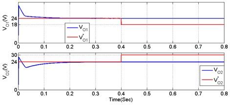 Performance of [8] converter