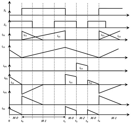 Key waveforms of the proposed DOBB converter
