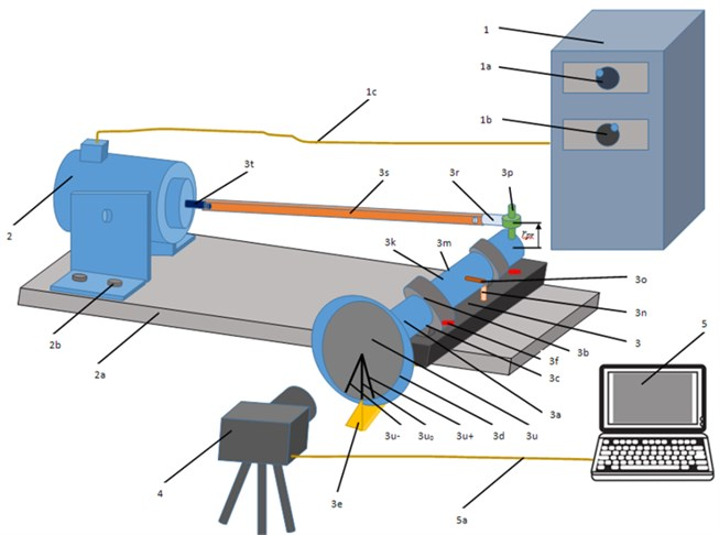 A schematic diagram illustrating the experimental setup: low frequency generator (1), electromagnetic shaker table (2), solid foundation (2a), the cover image attached to the planar  crankshaft mechanism (3), DSLR camera (4), and computer (5). See the text for  a detailed description of the components