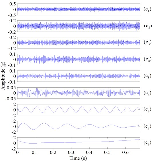 IMFs of the simulated normal bearing vibration signal (Fig. 8(e)) using ESMD