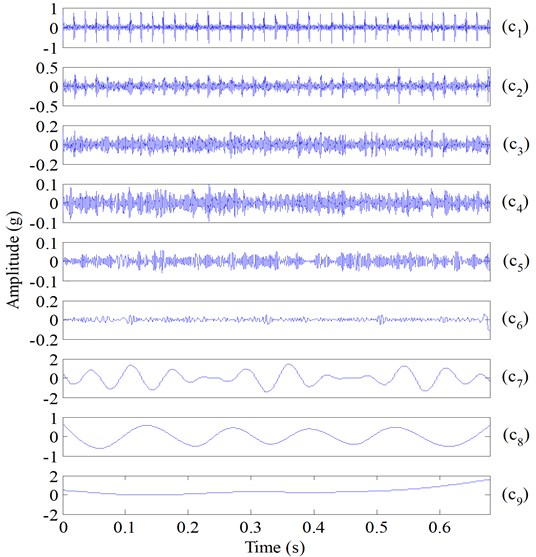IMFs of the simulated bearing fault vibration signal (Fig. 9(f)) using ESMD