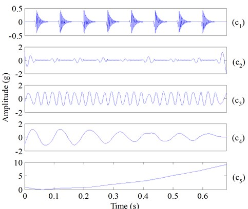 The decomposed five components of the simulated composite signal (Fig. 1(e)) using ESMD