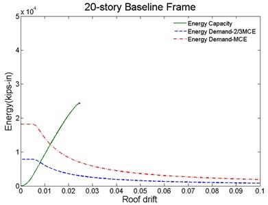 Proposed method for seismic evaluation for: a) baseline, b) PBPD frame