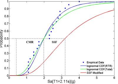 Fragility curves of: a) baseline, b) PBPD frame for CMR and SSF