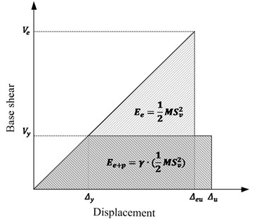 Balance of input and absorbed energy by a given structure
