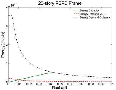 Proposed method for collapse prediction for: a) baseline, b) PBPD frame