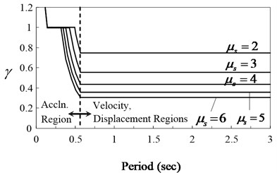 Energy modification factor, γ, versus period
