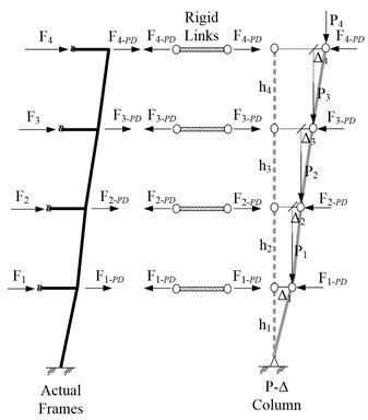 Additional lateral forces Fi-PD due to P-Delta effect