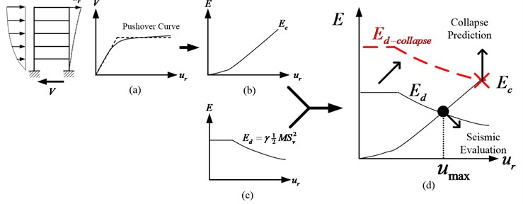 Seismic evaluation and collapse prediction based on energy balance concept for MDOF systems:  a) pushover curve, b) energy capacity plot, c) energy demand plot, and  d) overlay Ed and Ec for displacement demand and Sa-collapse